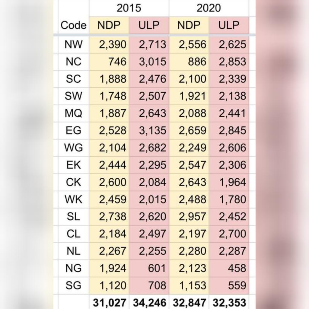 Svg Election Results 2020 Vs 2015 One News St Vincent